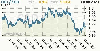 Graf CAD / SGD denní hodnoty, 5 let, formát 350 x 180 (px) PNG