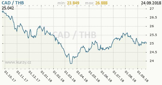 Vývoj kurzu CAD/THB - graf