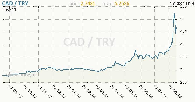 Vývoj kurzu CAD/TRY - graf