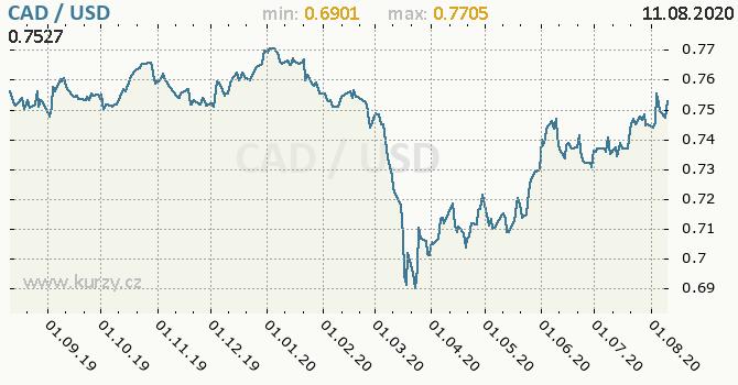 Vývoj kurzu CAD/USD - graf