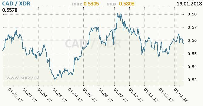 Graf MMF a kanadský dolar