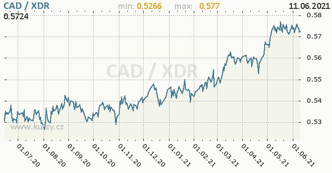 Vývoj kurzu CAD/XDR - graf