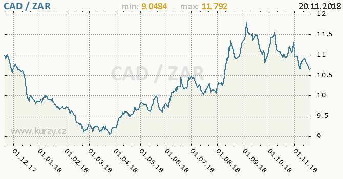 Vývoj kurzu CAD/ZAR - graf