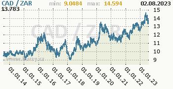 Graf CAD / ZAR denní hodnoty, 10 let, formát 350 x 180 (px) PNG