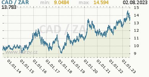 Graf CAD / ZAR denní hodnoty, 10 let, formát 500 x 260 (px) PNG