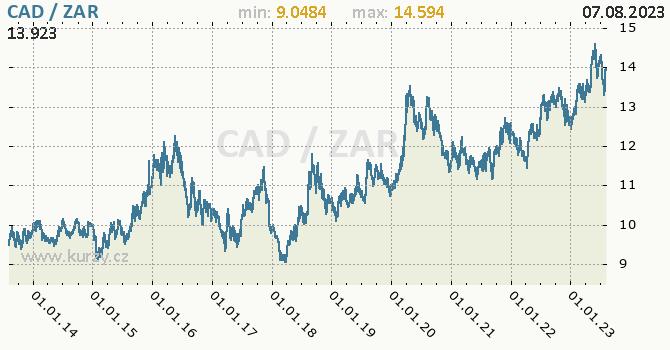 Graf CAD / ZAR denní hodnoty, 10 let, formát 670 x 350 (px) PNG