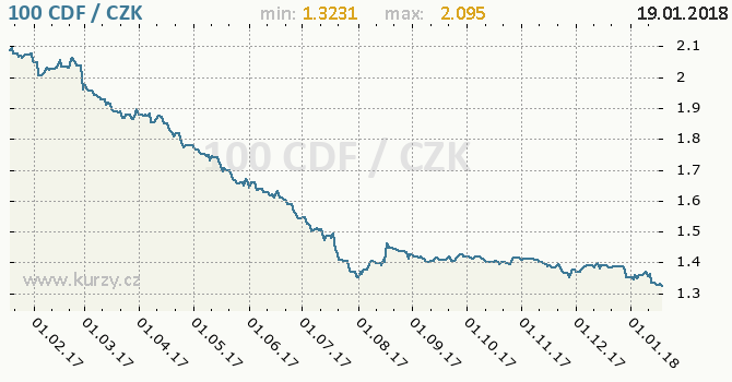 Graf česká koruna a konžský frank