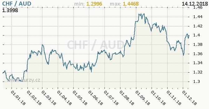 Vývoj kurzu CHF/AUD - graf