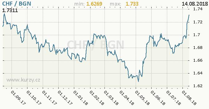 Vývoj kurzu CHF/BGN - graf