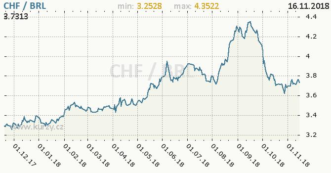 Vývoj kurzu CHF/BRL - graf