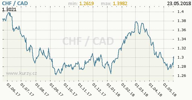 Vývoj kurzu CHF/CAD - graf