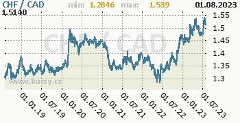 Graf CHF / CAD denní hodnoty, 5 let, formát 350 x 180 (px) PNG