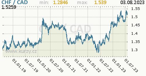 Graf CHF / CAD denní hodnoty, 5 let, formát 500 x 260 (px) PNG