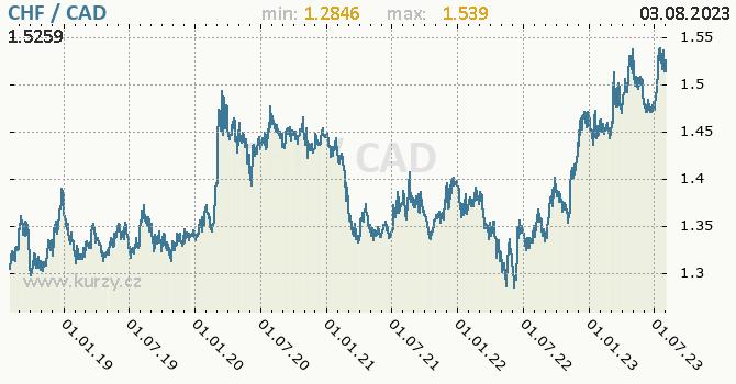 Graf CHF / CAD denní hodnoty, 5 let, formát 670 x 350 (px) PNG