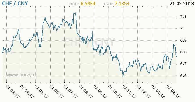 Vývoj kurzu CHF/CNY - graf