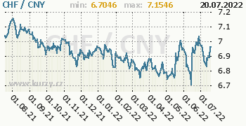 Graf CHF / CNY denní hodnoty, 1 rok, formát 350 x 180 (px) PNG