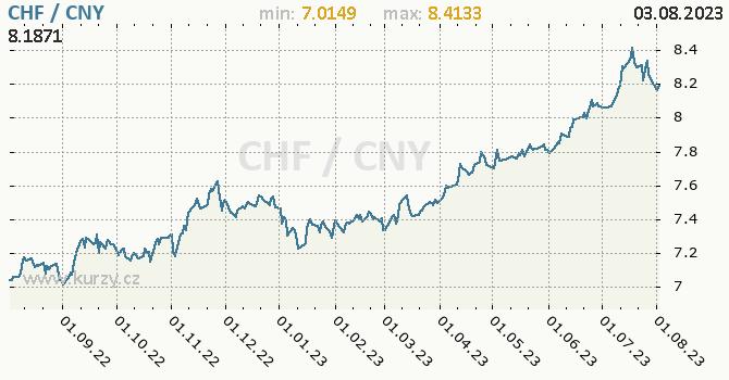 Graf CHF / CNY denní hodnoty, 1 rok, formát 670 x 350 (px) PNG