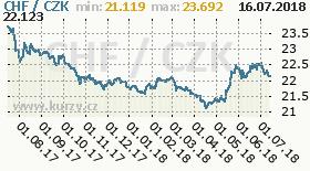 Graf česká koruna k švýcarskému franku