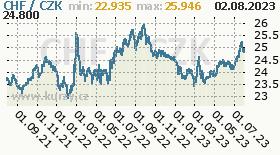 švýcarský frank, graf kurzu švýcarského franku, CHF/CZK