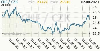 Švýcarský frank graf CHF / CZK denní hodnoty, 1 rok, formát 350 x 180 (px) PNG