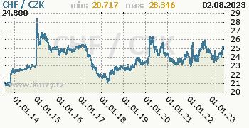 Švýcarský frank graf CHF / CZK denní hodnoty, 10 let, formát 350 x 180 (px) PNG
