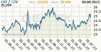 Švýcarský frank graf CHF / CZK denní hodnoty, 2 roky, formát 350 x 180 (px) PNG