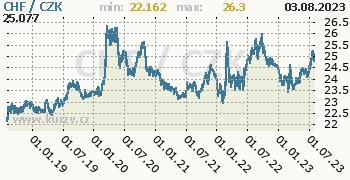 Švýcarský frank graf CHF / CZK denní hodnoty, 5 let, formát 350 x 180 (px) PNG