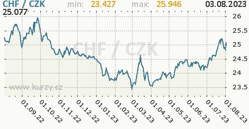 Švýcarský frank graf CHF / CZK denní hodnoty, 1 rok, formát 500 x 260 (px) PNG