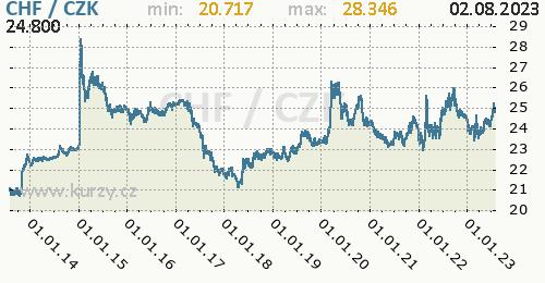 Švýcarský frank graf CHF / CZK denní hodnoty, 10 let, formát 500 x 260 (px) PNG
