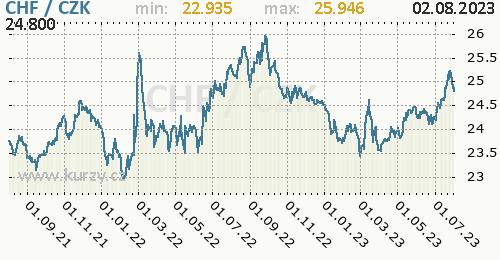 Švýcarský frank graf CHF / CZK denní hodnoty, 2 roky, formát 500 x 260 (px) PNG