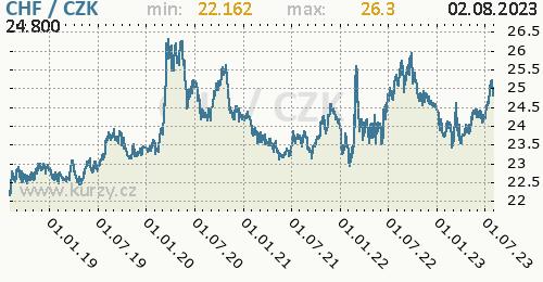 Švýcarský frank graf CHF / CZK denní hodnoty, 5 let, formát 500 x 260 (px) PNG