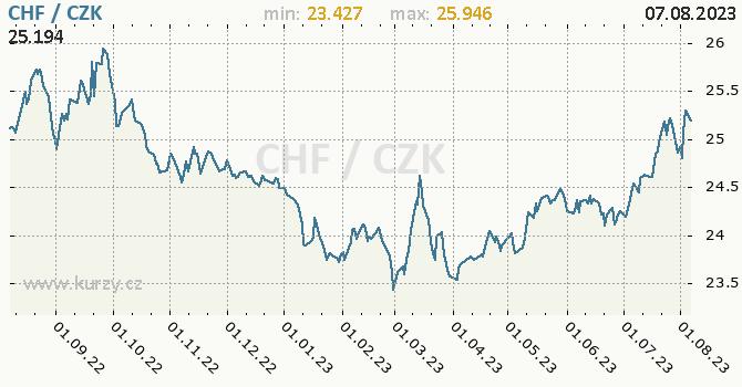 Švýcarský frank graf CHF / CZK denní hodnoty, 1 rok, formát 670 x 350 (px) PNG