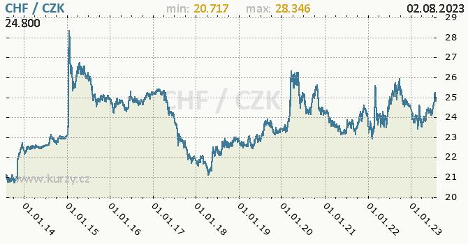 Švýcarský frank graf CHF / CZK denní hodnoty, 10 let, formát 670 x 350 (px) PNG