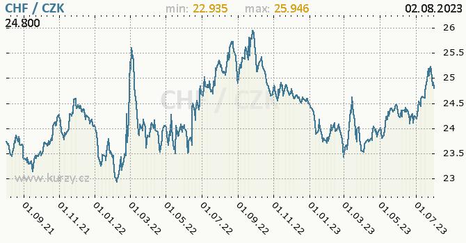 Švýcarský frank graf CHF / CZK denní hodnoty, 2 roky, formát 670 x 350 (px) PNG