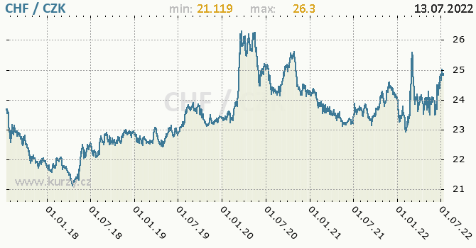 Švýcarský frank graf CHF / CZK denní hodnoty, 5 let, formát 670 x 350 (px) PNG