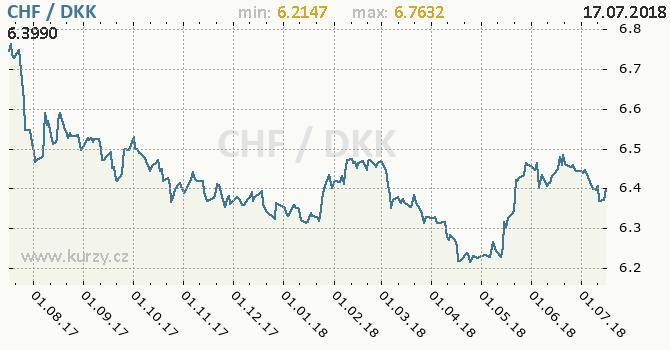 Vývoj kurzu CHF/DKK - graf