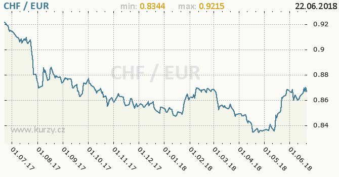 Vývoj kurzu CHF/EUR - graf