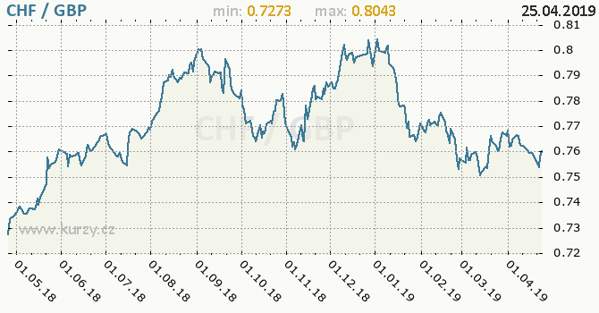 Vývoj kurzu CHF/GBP - graf