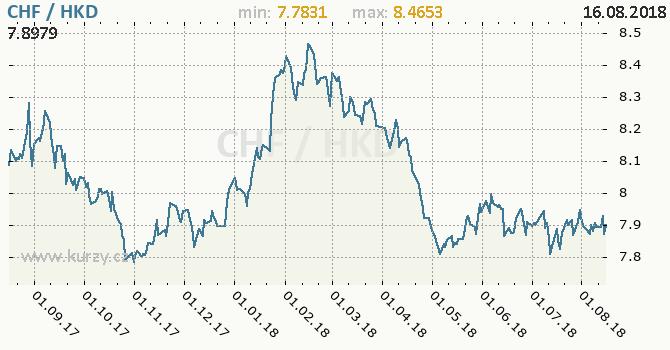 Vývoj kurzu CHF/HKD - graf