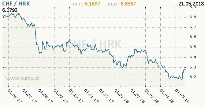 Vývoj kurzu CHF/HRK - graf