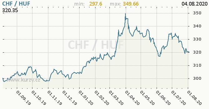 Vývoj kurzu CHF/HUF - graf