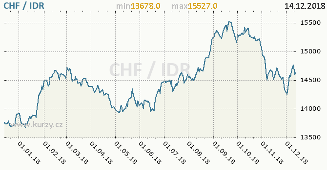 Vývoj kurzu CHF/IDR - graf