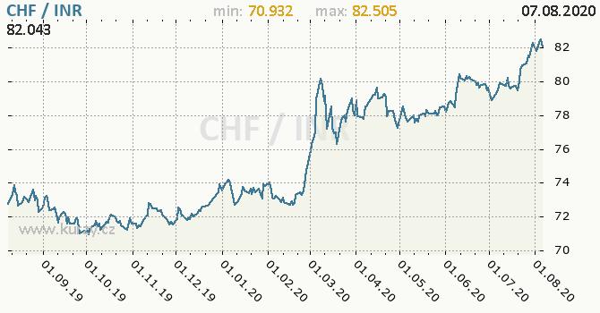 Vývoj kurzu CHF/INR - graf