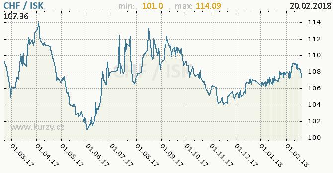 Graf islandská koruna a švýcarský frank