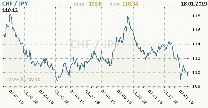 Vývoj kurzu CHF/JPY - graf