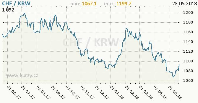 Vývoj kurzu CHF/KRW - graf