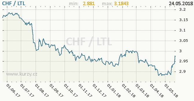 Vývoj kurzu CHF/LTL - graf