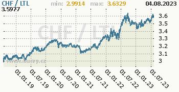 Graf CHF / LTL denní hodnoty, 5 let, formát 350 x 180 (px) PNG