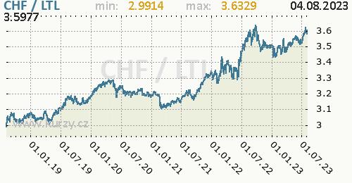 Graf CHF / LTL denní hodnoty, 5 let, formát 500 x 260 (px) PNG