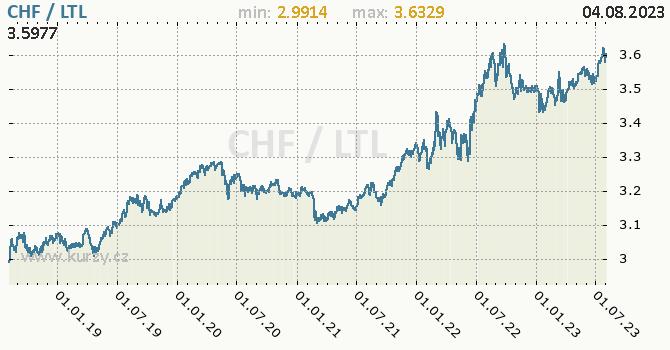 Graf CHF / LTL denní hodnoty, 5 let, formát 670 x 350 (px) PNG